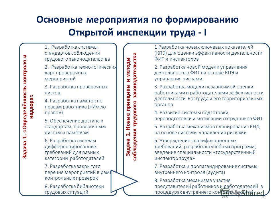 Основные мероприятия по формированию Открытой инспекции труда - I 10 Задача 1. «Определённость контроля и надзора» 1. Разработка системы стандартов соблюдения трудового законодательства 2. Разработка технологических карт проверочных мероприятий 3. Ра