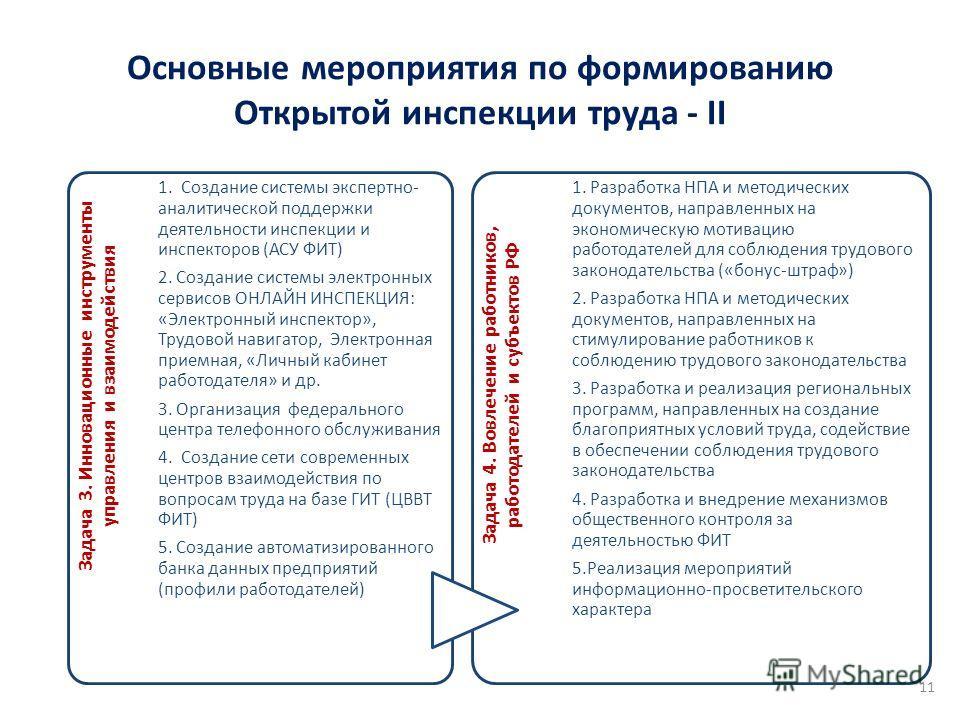 Основные мероприятия по формированию Открытой инспекции труда - II 11 Задача 3. Инновационные инструменты управления и взаимодействия 1. Создание системы экспертно- аналитической поддержки деятельности инспекции и инспекторов (АСУ ФИТ) 2. Создание си