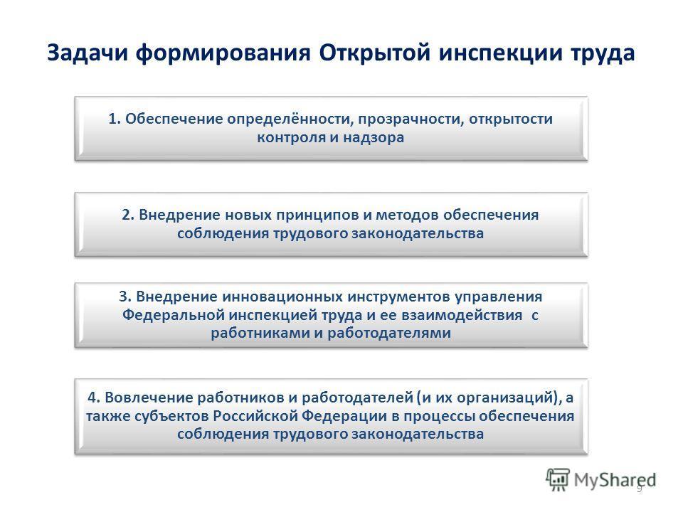Задачи формирования Открытой инспекции труда 1. Обеспечение определённости, прозрачности, открытости контроля и надзора 2. Внедрение новых принципов и методов обеспечения соблюдения трудового законодательства 3. Внедрение инновационных инструментов у