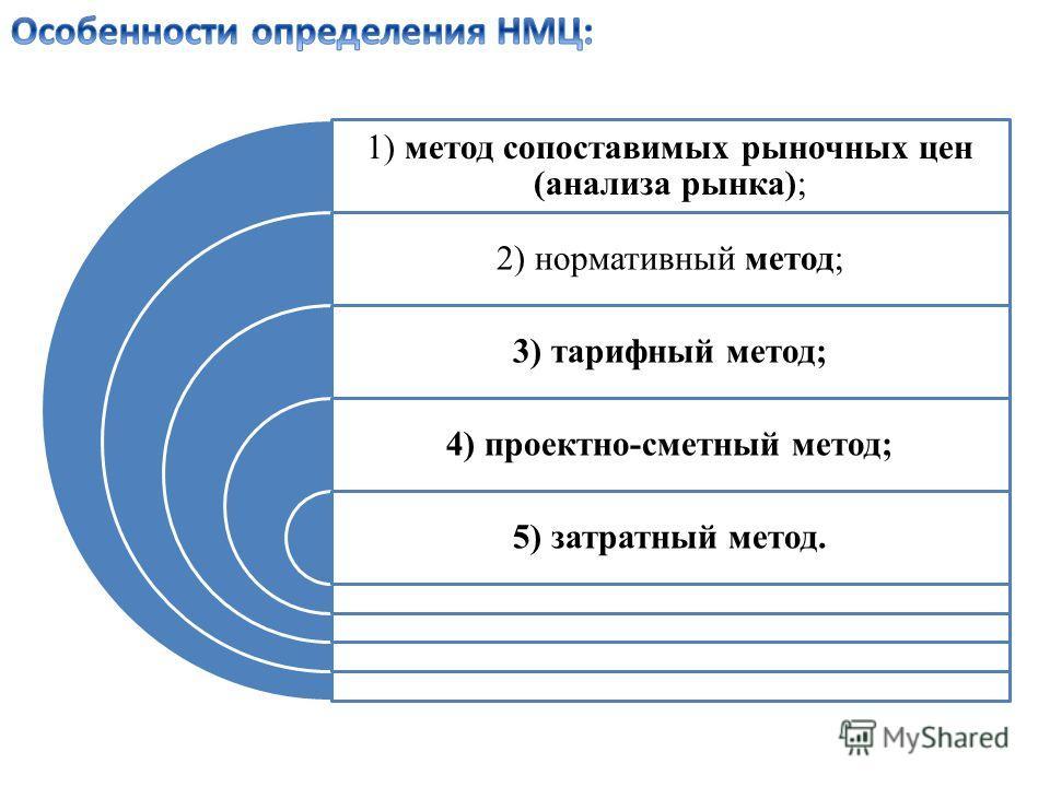 1) метод сопоставимых рыночных цен (анализа рынка); 2) нормативный метод; 3) тарифный метод; 4) проектно-сметный метод; 5) затратный метод.
