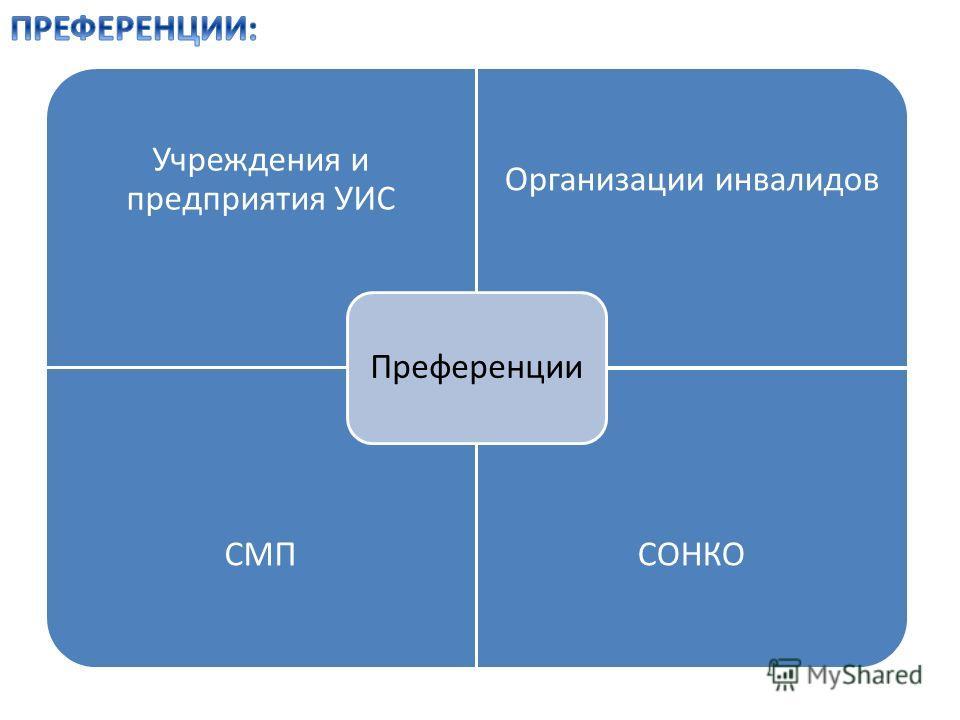 Учреждения и предприятия УИС Организации инвалидов СМПСОНКО Преференции