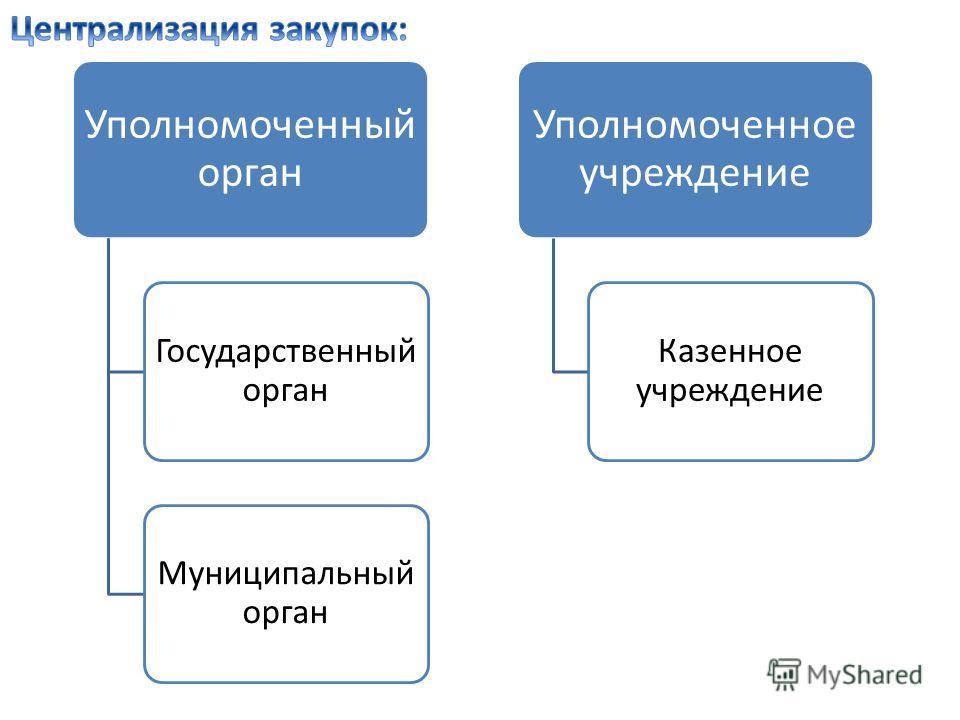 Уполномоченный орган Государственный орган Муниципальный орган Уполномоченное учреждение Казенное учреждение