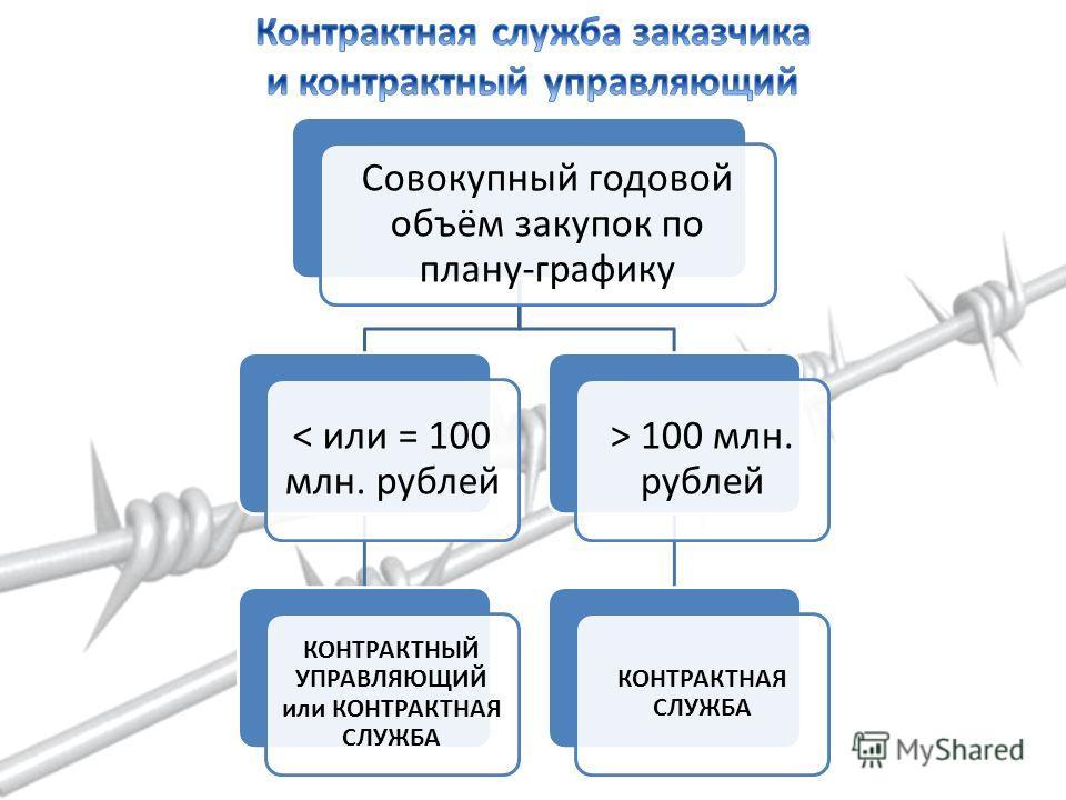 Совокупный годовой объём закупок по плану-графику < или = 100 млн. рублей КОНТРАКТНЫЙ УПРАВЛЯЮЩИЙ или КОНТРАКТНАЯ СЛУЖБА > 100 млн. рублей КОНТРАКТНАЯ СЛУЖБА
