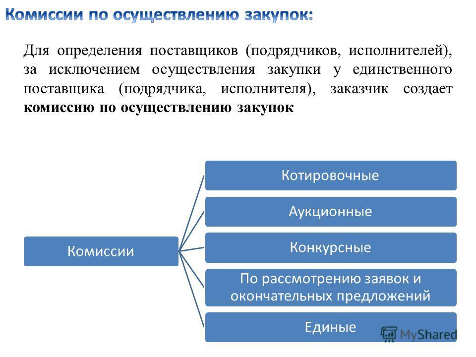 Для определения поставщиков (подрядчиков, исполнителей), за исключением осуществления закупки у единственного поставщика (подрядчика, исполнителя), заказчик создает комиссию по осуществлению закупок КомиссииКотировочныеАукционныеКонкурсные По рассмот