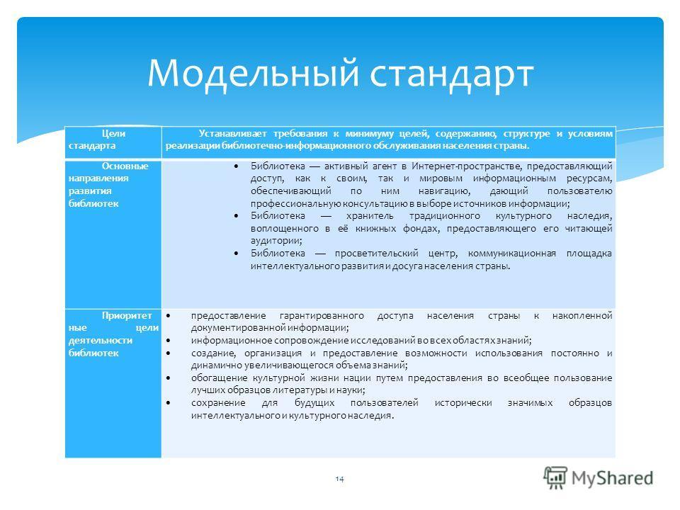 Цели стандарта Устанавливает требования к минимуму целей, содержанию, структуре и условиям реализации библиотечно-информационного обслуживания населения страны. Основные направления развития библиотек Библиотека активный агент в Интернет-пространстве