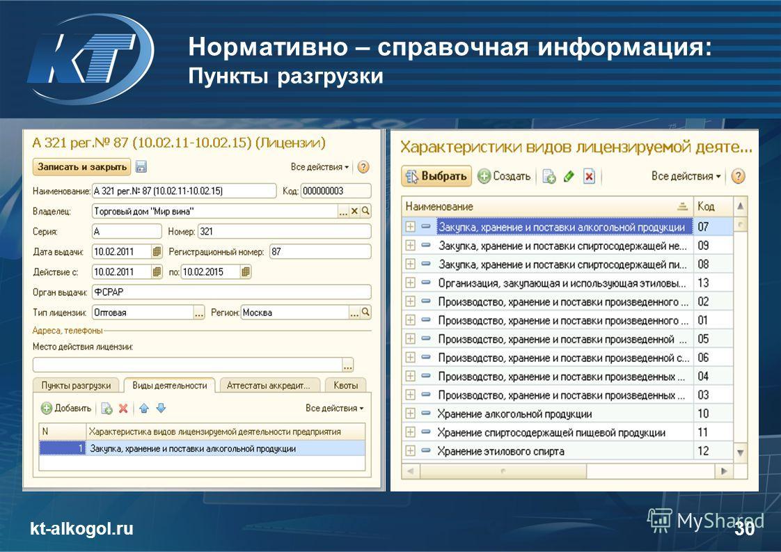 Нормативно – справочная информация: Пункты разгрузки kt-alkogol.ru 30