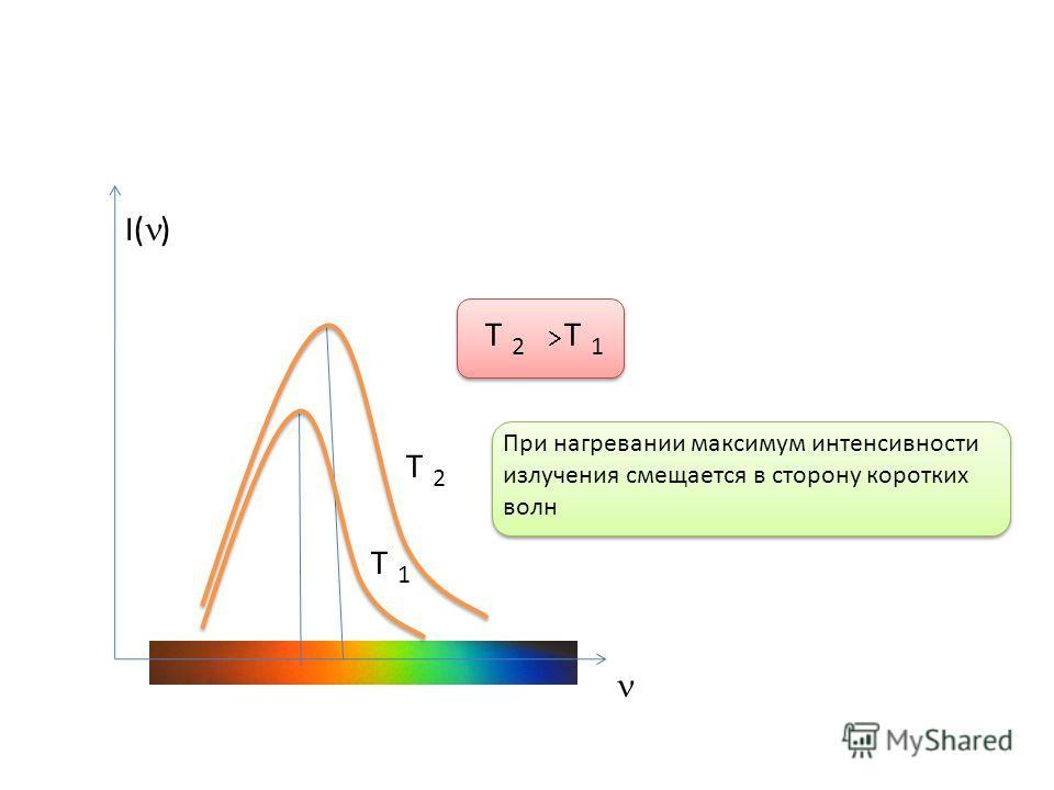 I( ) Т Т Т Т 1 1 2 2 При нагревании максимум интенсивности излучения смещается в сторону коротких волн