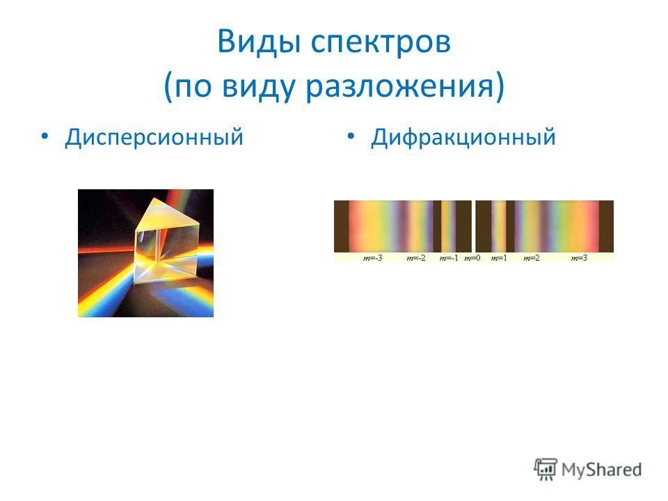Виды спектров (по виду разложения) Дисперсионный Дифракционный