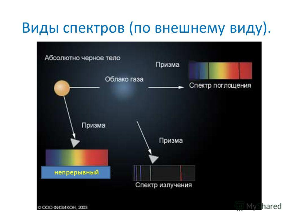 Виды спектров (по внешнему виду). непрерывный