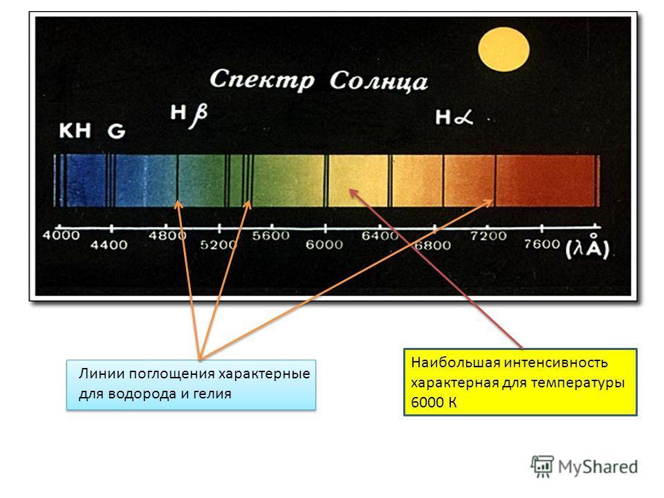 Линии поглощения характерные для водорода и гелия Наибольшая интенсивность характерная для температуры 6000 К