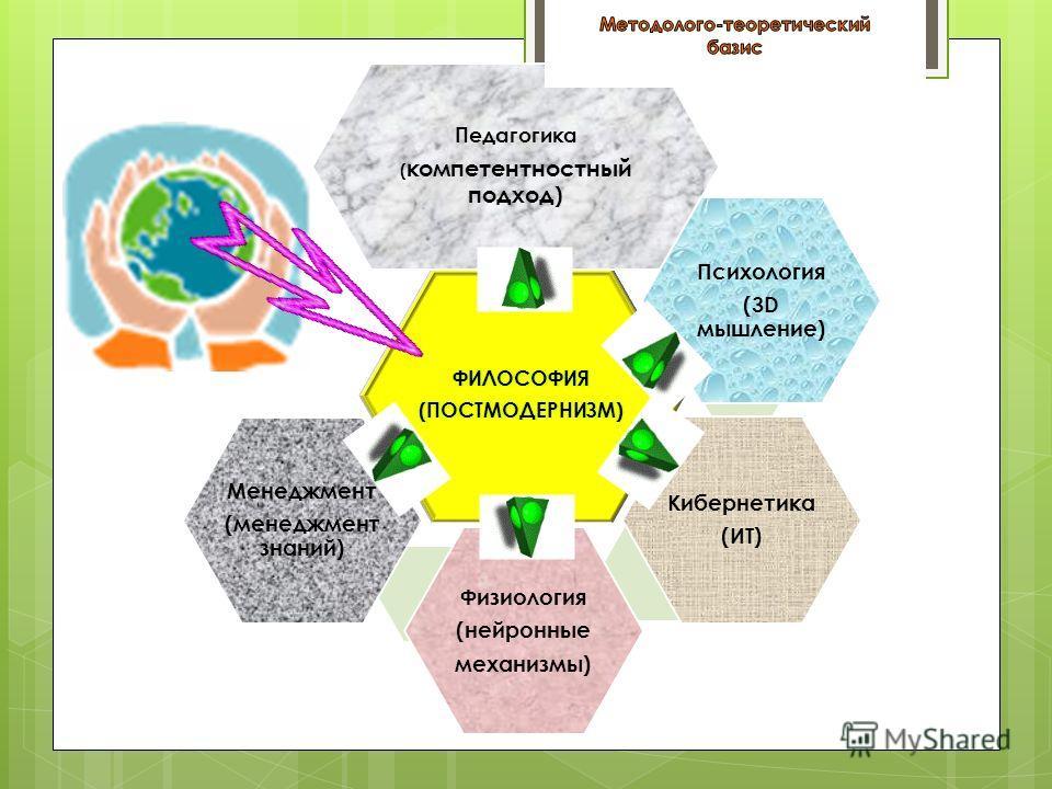Педагогика ( компетентностный подход) Психология (3D мышление) Кибернетика (ИТ) Физиология (нейронные механизмы) Менеджмент (менеджмент знаний)