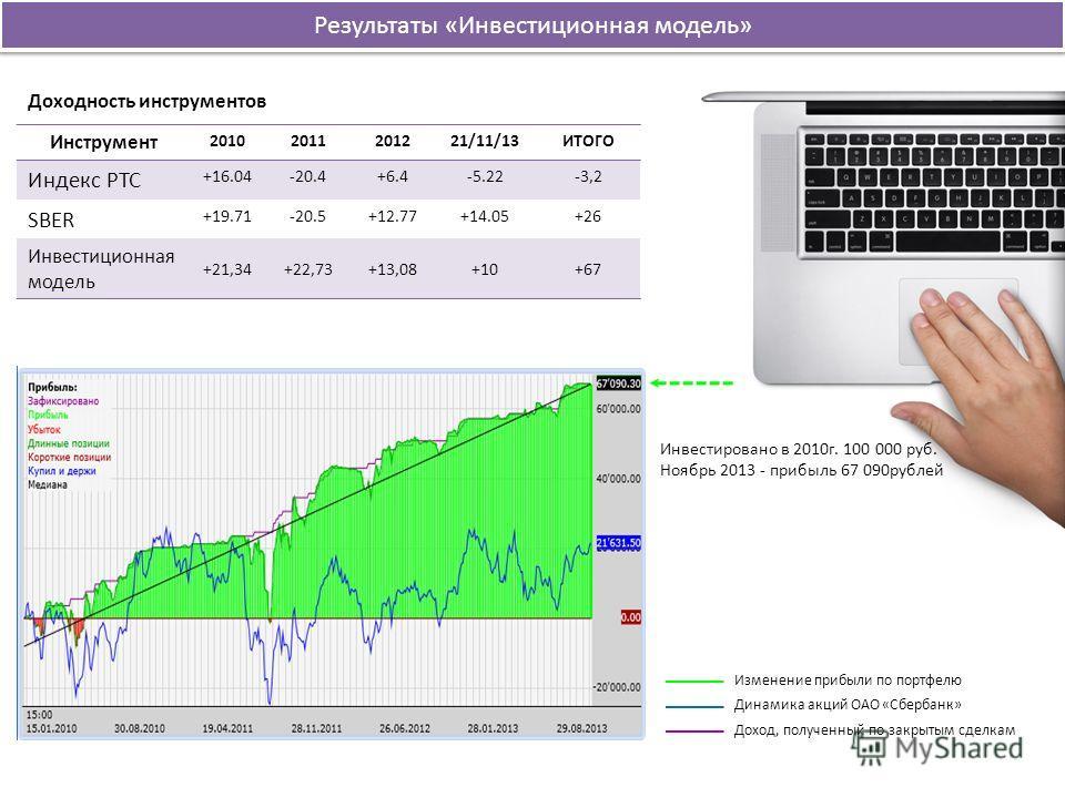 Инструмент 20102011201221/11/13ИТОГО Индекс РТС +16.04-20.4+6.4-5.22-3,2 SBER +19.71-20.5+12.77+14.05+26 Инвестиционная модель +21,34+22,73+13,08+10+67 Доходность инструментов Результаты «Инвестиционная модель» Изменение прибыли по портфелю Динамика