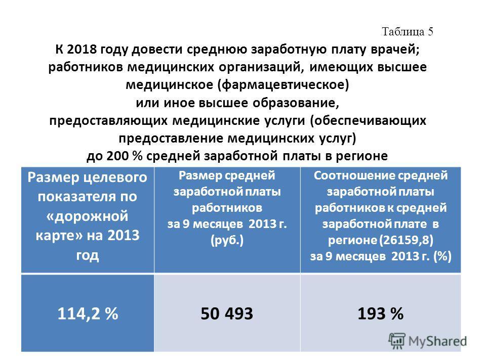 Таблица 5 К 2018 году довести среднюю заработную плату врачей; работников медицинских организаций, имеющих высшее медицинское (фармацевтическое) или иное высшее образование, предоставляющих медицинские услуги (обеспечивающих предоставление медицински