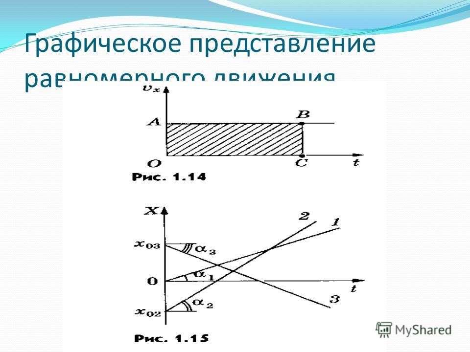 Графическое представление равномерного движения.