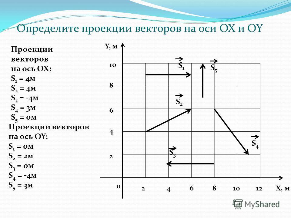 0 2 4 6 8 10 Y, м 24681012Х, м S1S1 S5S5 S2S2 S4S4 S3S3 Определите проекции векторов на оси OX и OY Проекции векторов на ось ОХ: S 1 = 4м S 2 = 4м S 3 = -4м S 4 = 3м S 5 = 0м Проекции векторов на ось OY: S 1 = 0м S 2 = 2м S 3 = 0м S 4 = -4м S 5 = 3м