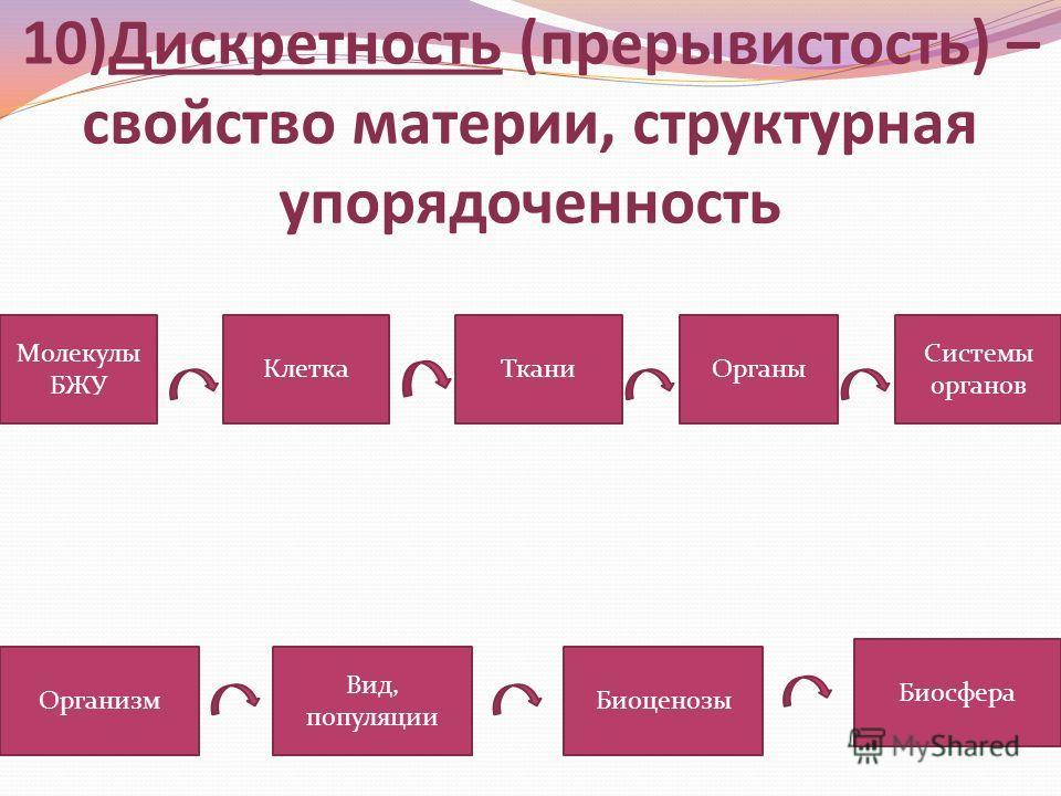 10)Дискретность (прерывистость) – свойство материи, структурная упорядоченность Молекулы БЖУ КлеткаТканиОрганы Системы органов Организм Вид, популяции Биоценозы Биосфера