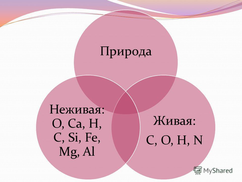 Природа Живая: C, О, Н, N Неживая: О, Са, Н, С, Si, Fe, Mg, Al