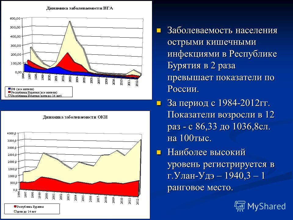 Заболеваемость населения острыми кишечными инфекциями в Республике Бурятия в 2 раза превышает показатели по России. За период с 1984-2012гг. Показатели возросли в 12 раз - с 86,33 до 1036,8сл. на 100тыс. Наиболее высокий уровень регистрируется в г.Ул