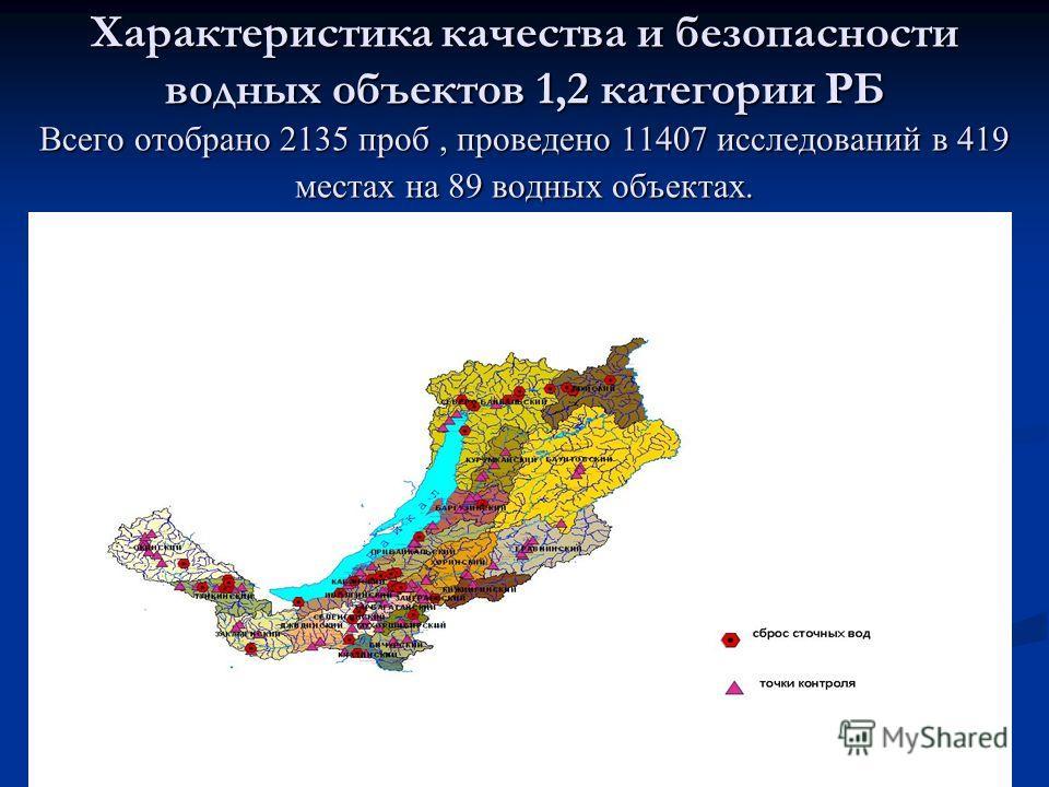 Характеристика качества и безопасности водных объектов 1,2 категории РБ Всего отобрано 2135 проб, проведено 11407 исследований в 419 местах на 89 водных объектах.