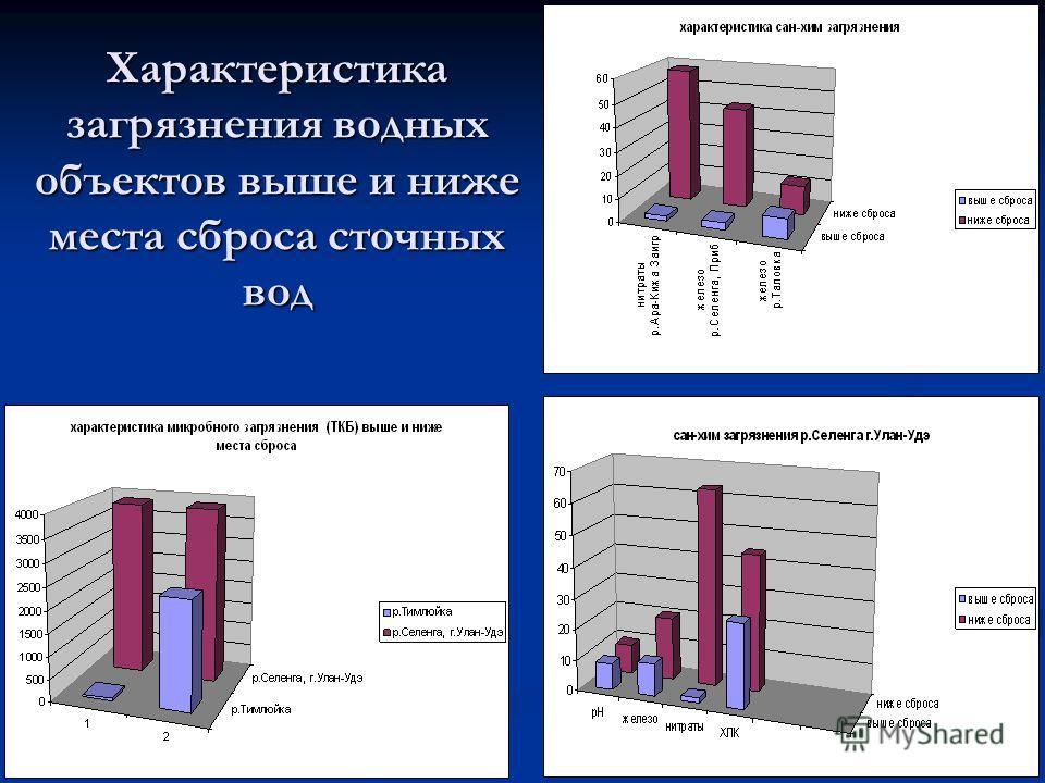 Характеристика загрязнения водных объектов выше и ниже места сброса сточных вод