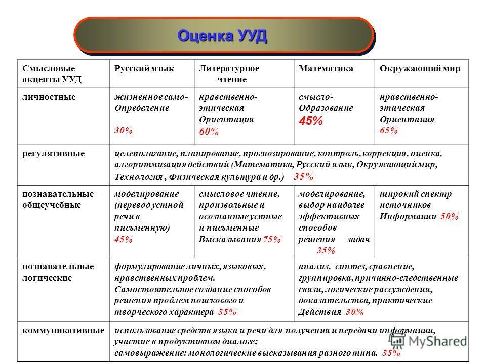 Оценка УУД Смысловые акценты УУД Русский языкЛитературное чтение МатематикаОкружающий мир личностныежизненное само- Определение 30% нравственно- этическая Ориентация 60% смысло- Образование 45% нравственно- этическая Ориентация 65% регулятивныецелепо