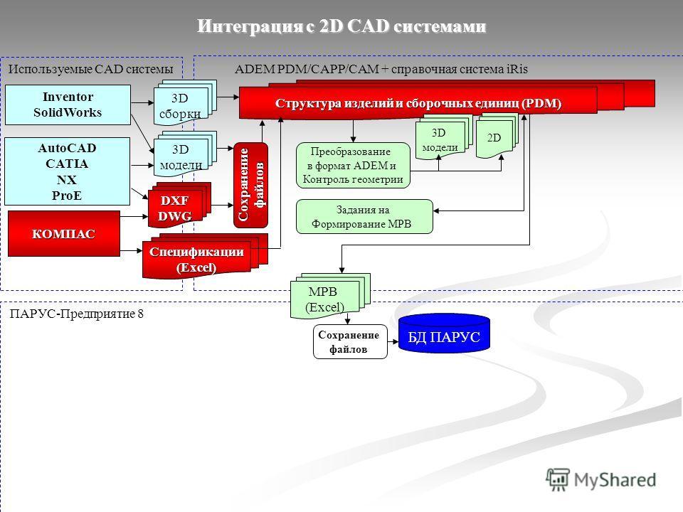 Интеграция с 2D CAD системами Используемые CAD системыADEM PDM/CAPP/CAM + справочная система iRis ПАРУС-Предприятие 8 Inventor SolidWorks 3D сборки AutoCAD CATIA NX ProE 3D модели Структура изделий и сборочных единиц (PDM) 3D модели Преобразование в