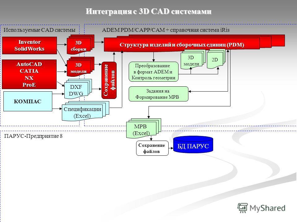 Интеграция с 3D CAD системами Используемые CAD системыADEM PDM/CAPP/CAM + справочная система iRis ПАРУС-Предприятие 8 InventorSolidWorks 3D сборки AutoCADCATIANXProE модели Структура изделий и сборочных единиц (PDM) 3D модели Преобразование в формат