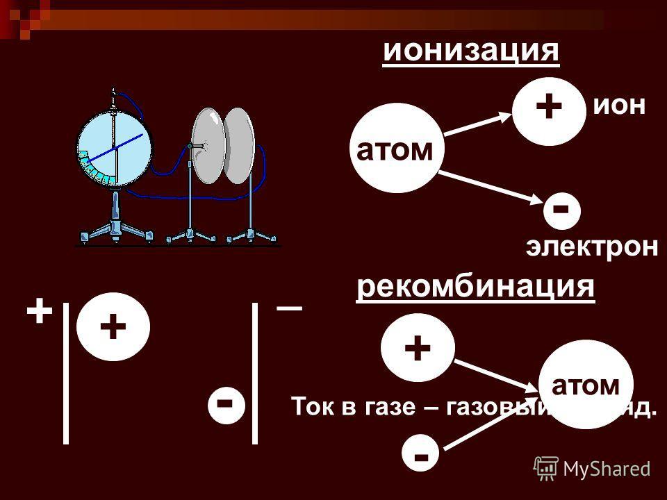 ионизация ион атом + - + _ + - электрон Ток в газе – газовый разряд. рекомбинация атом - +