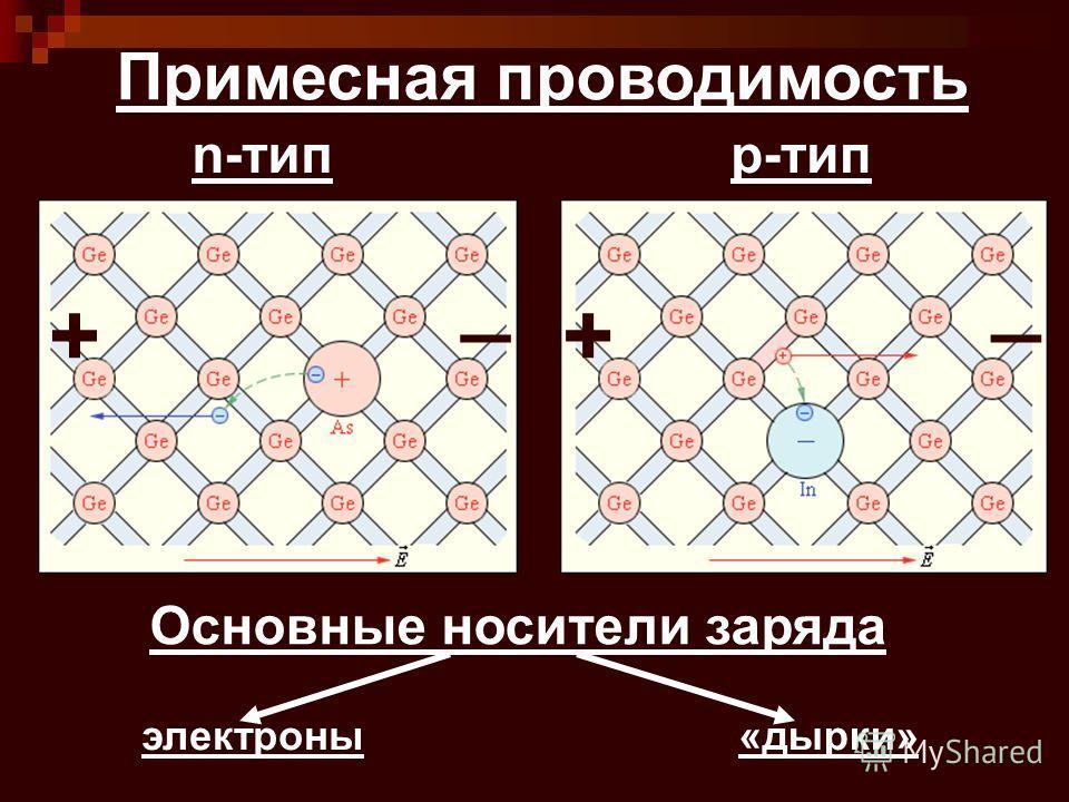 Примесная проводимость n-типp-тип ++ __ Основные носители заряда электроны«дырки»