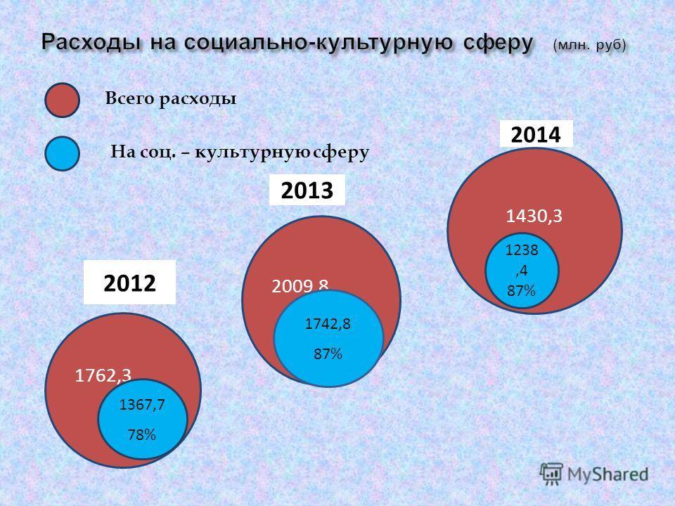 1762,3 2009,8 1430,3 1367,7 78% 1742,8 87% 1238,4 87% 2012 2013 2014 Всего расходы На соц. – культурную сферу