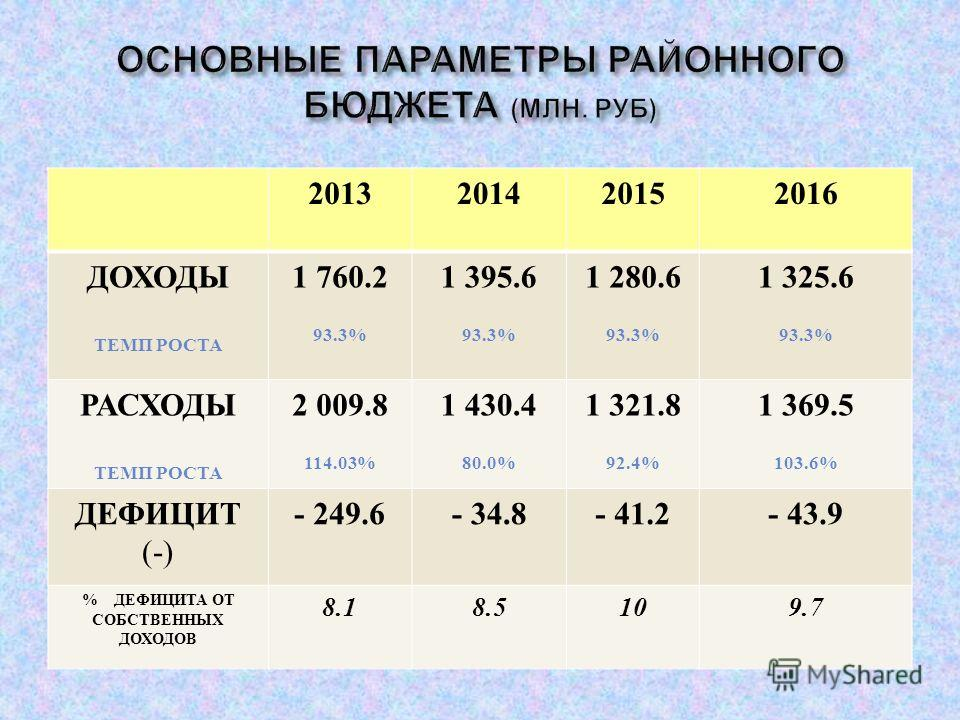 2013201420152016 ДОХОДЫ ТЕМП РОСТА 1 760.2 93.3% 1 395.6 93.3% 1 280.6 93.3% 1 325.6 93.3% РАСХОДЫ ТЕМП РОСТА 2 009.8 114.03% 1 430.4 80.0% 1 321.8 92.4% 1 369.5 103.6% ДЕФИЦИТ (-) - 249.6- 34.8- 41.2- 43.9 % ДЕФИЦИТА ОТ СОБСТВЕННЫХ ДОХОДОВ 8.18.5109