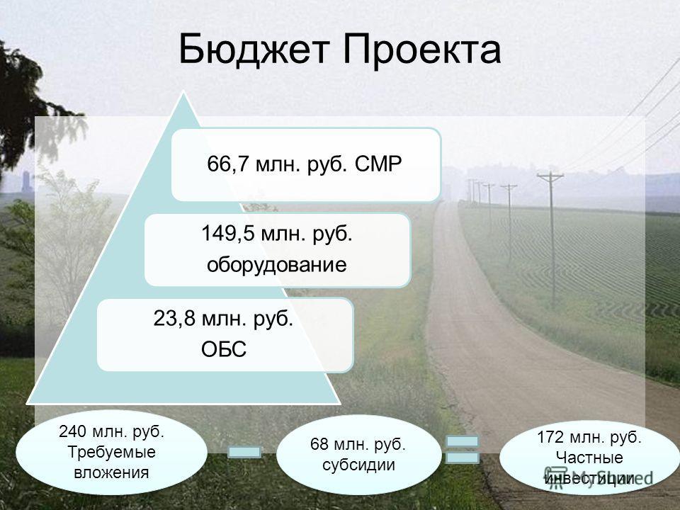 Бюджет Проекта 66,7 млн. руб. СМР 149,5 млн. руб. оборудование 23,8 млн. руб. ОБС 240 млн. руб. Требуемые вложения 68 млн. руб. субсидии 172 млн. руб. Частные инвестиции