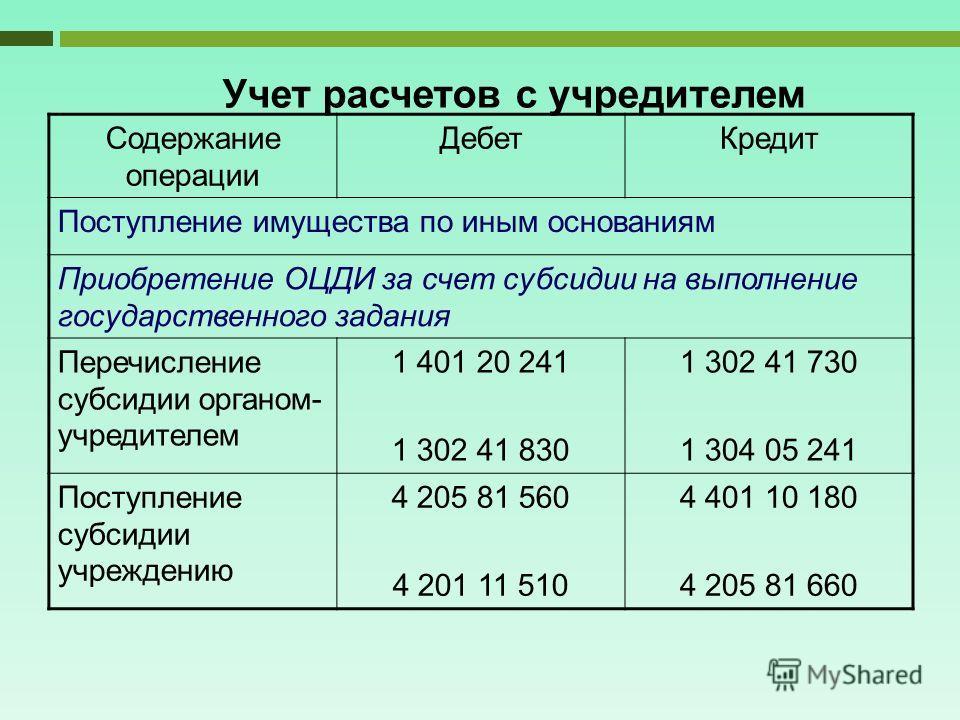 Учет расчетов с учредителем Содержание операции ДебетКредит Поступление имущества по иным основаниям Приобретение ОЦДИ за счет субсидии на выполнение государственного задания Перечисление субсидии органом- учредителем 1 401 20 241 1 302 41 830 1 302