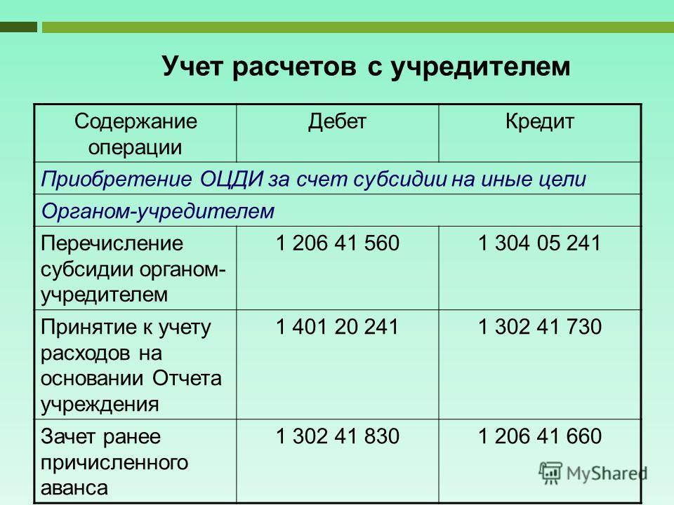 Учет расчетов с учредителем Содержание операции ДебетКредит Приобретение ОЦДИ за счет субсидии на иные цели Органом-учредителем Перечисление субсидии органом- учредителем 1 206 41 5601 304 05 241 Принятие к учету расходов на основании Отчета учрежден