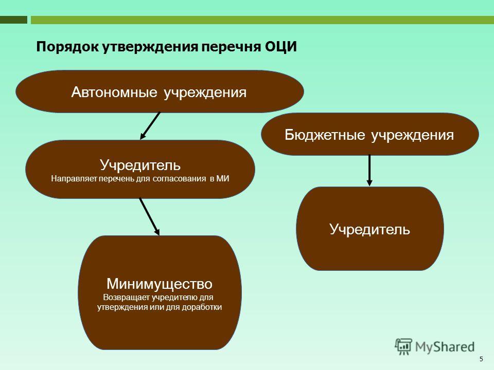 5 Порядок утверждения перечня ОЦИ Автономные учреждения Учредитель Направляет перечень для согласования в МИ Минимущество Возвращает учредителю для утверждения или для доработки Учредитель Бюджетные учреждения