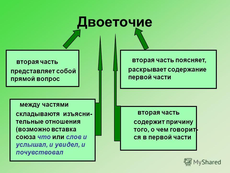 Двоеточие вторая часть содержит причину того, о чем говорит- ся в первой части вторая часть поясняет, раскрывает содержание первой части вторая часть представляет собой прямой вопрос между частями складываютя изъясни- тельные отношения (возможно вста