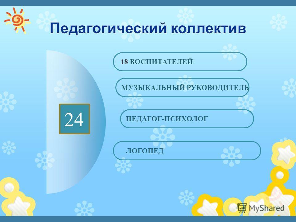 18 ЛОГОПЕД ПЕДАГОГ - ПСИХОЛОГ МУЗЫКАЛЬНЫЙ РУКОВОДИТЕЛЬ 18 ВОСПИТАТЕЛЕЙ 24