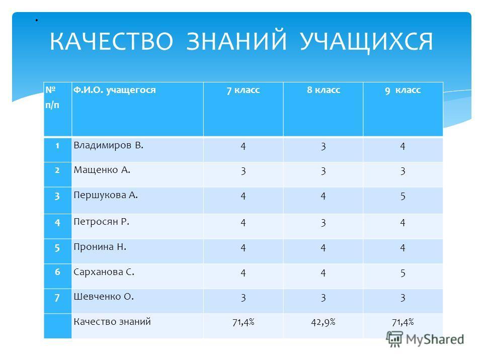 КАЧЕСТВО ЗНАНИЙ УЧАЩИХСЯ п/п Ф.И.О. учащегося7 класс8 класс9 класс 1Владимиров В.434 2Мащенко А.333 3Першукова А.445 4Петросян Р.434 5Пронина Н.444 6Сарханова С.445 7Шевченко О.333 Качество знаний71,4%42,9%71,4%.