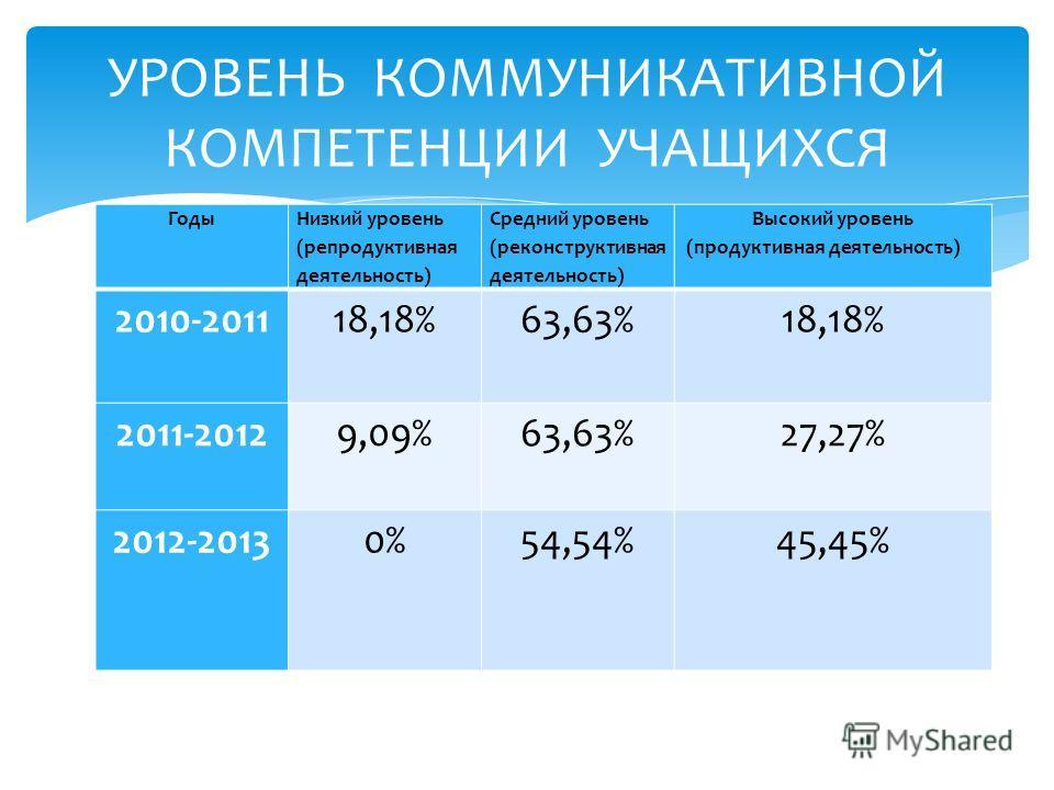 Годы Низкий уровень (репродуктивная деятельность) Средний уровень (реконструктивная деятельность) Высокий уровень (продуктивная деятельность) 2010-201118,18%63,63%18,18% 2011-20129,09%63,63%27,27% 2012-20130%54,54%45,45% УРОВЕНЬ КОММУНИКАТИВНОЙ КОМПЕ