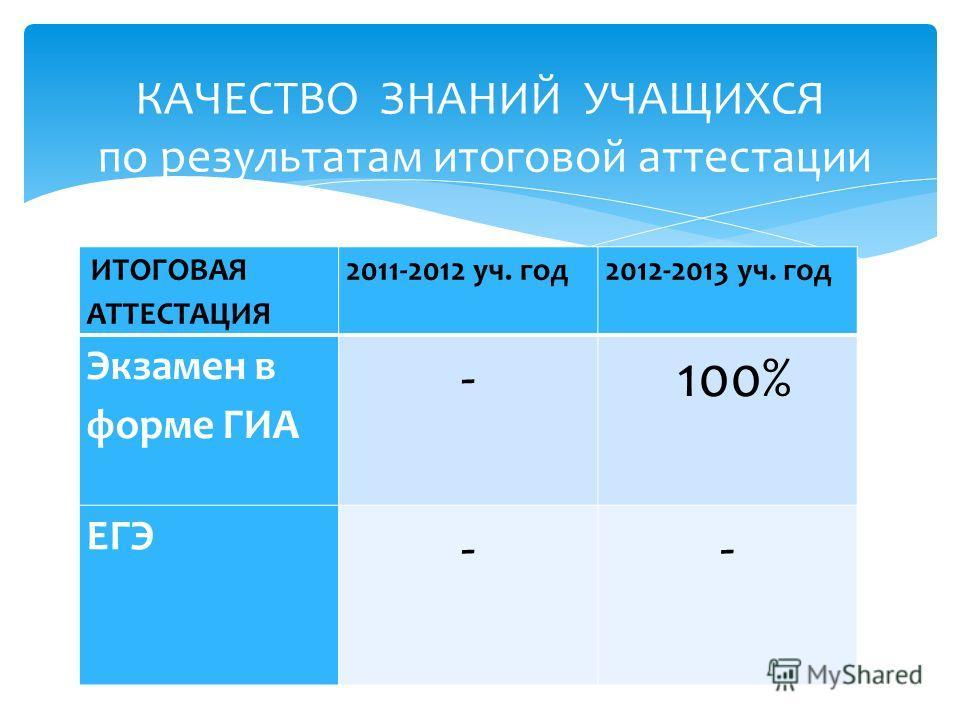 ИТОГОВАЯ АТТЕСТАЦИЯ 2011-2012 уч. год2012-2013 уч. год Экзамен в форме ГИА - 100% ЕГЭ -- КАЧЕСТВО ЗНАНИЙ УЧАЩИХСЯ по результатам итоговой аттестации