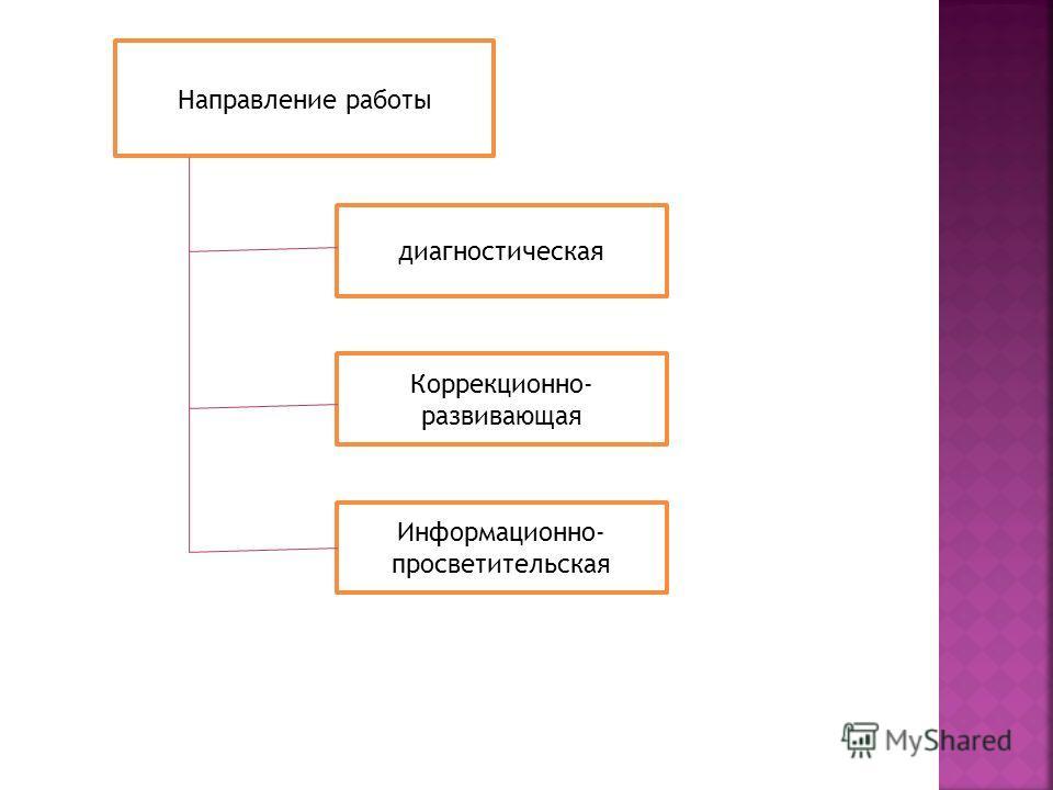 Направление работы диагностическая Коррекционно- развивающая Информационно- просветительская