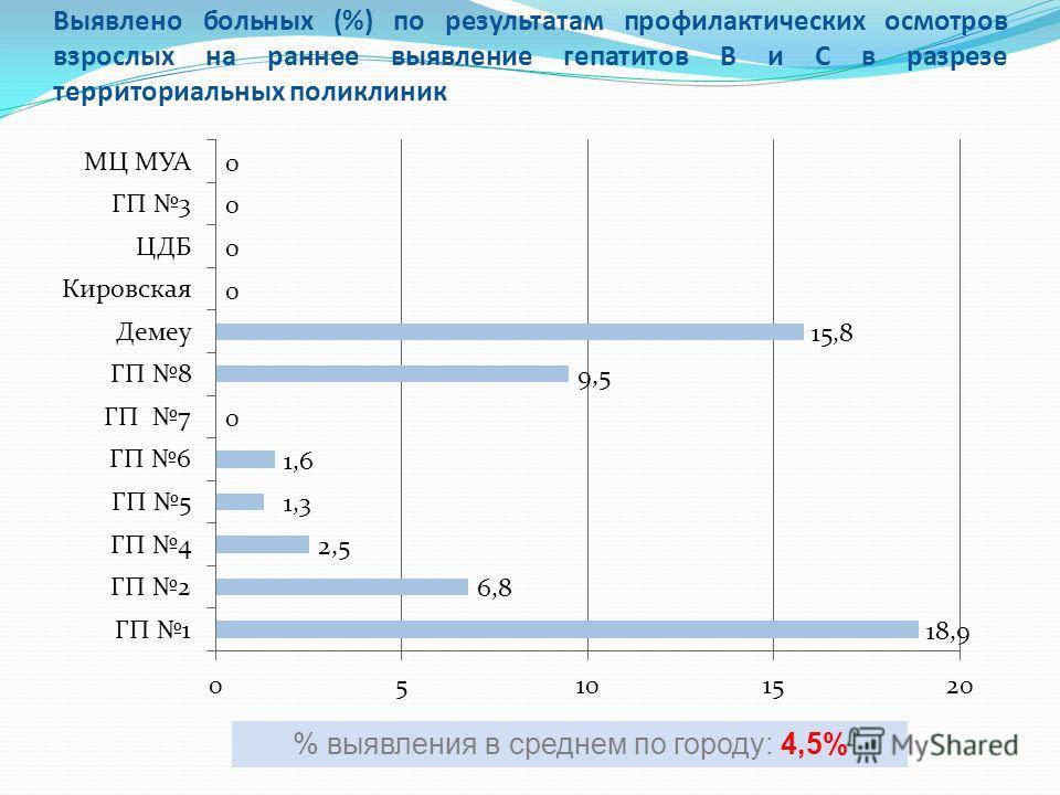 Выявлено больных (%) по результатам профилактических осмотров взрослых на раннее выявление гепатитов В и С в разрезе территориальных поликлиник % выявления в среднем по городу: 4,5%