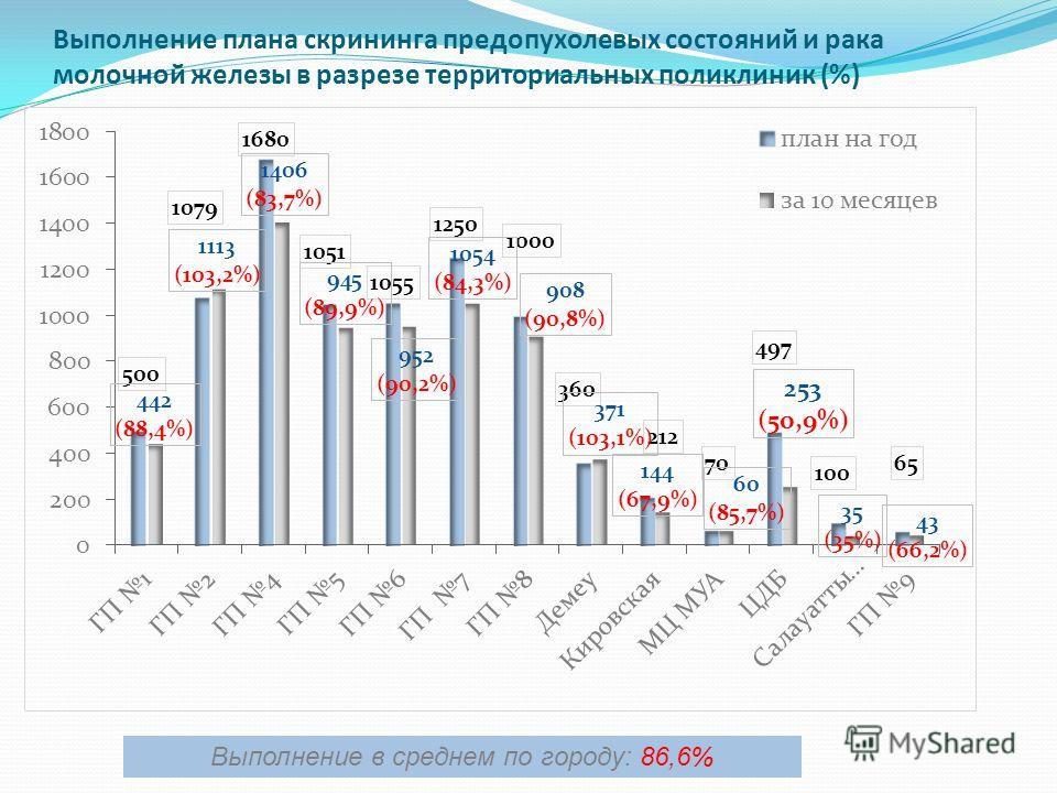 Выполнение плана скрининга предопухолевых состояний и рака молочной железы в разрезе территориальных поликлиник (%) Выполнение в среднем по городу: 86,6%