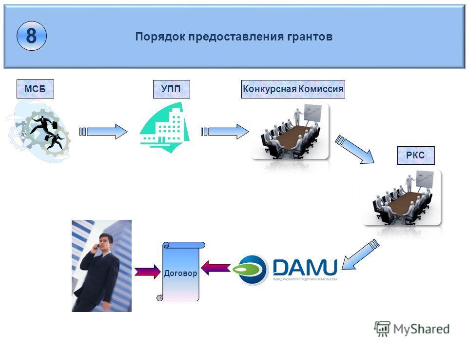Порядок предоставления грантов МСБ УППКонкурсная Комиссия Договор РКС 8