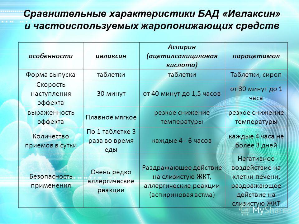 Сравнительные характеристики БАД «Ивлаксин» и частоиспользуемых жаропонижающих средств особенностиивлаксин Аспирин (ацетилсалициловая кислота) парацетамол Форма выпускатаблетки Таблетки, сироп Скорость наступления эффекта 30 минутот 40 минут до 1,5 ч
