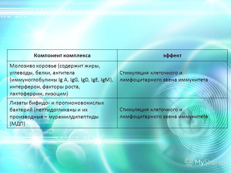Компонент комплексаэффект Молозиво коровье (содержит жиры, углеводы, белки, антитела (иммуноглобулины Ig A, IgG, IgD, IgE, IgM), интерферон, факторы роста, лактоферрин, лизоцим) Стимуляция клеточного и лимфоцитарного звена иммунитета Лизаты бифидо- и