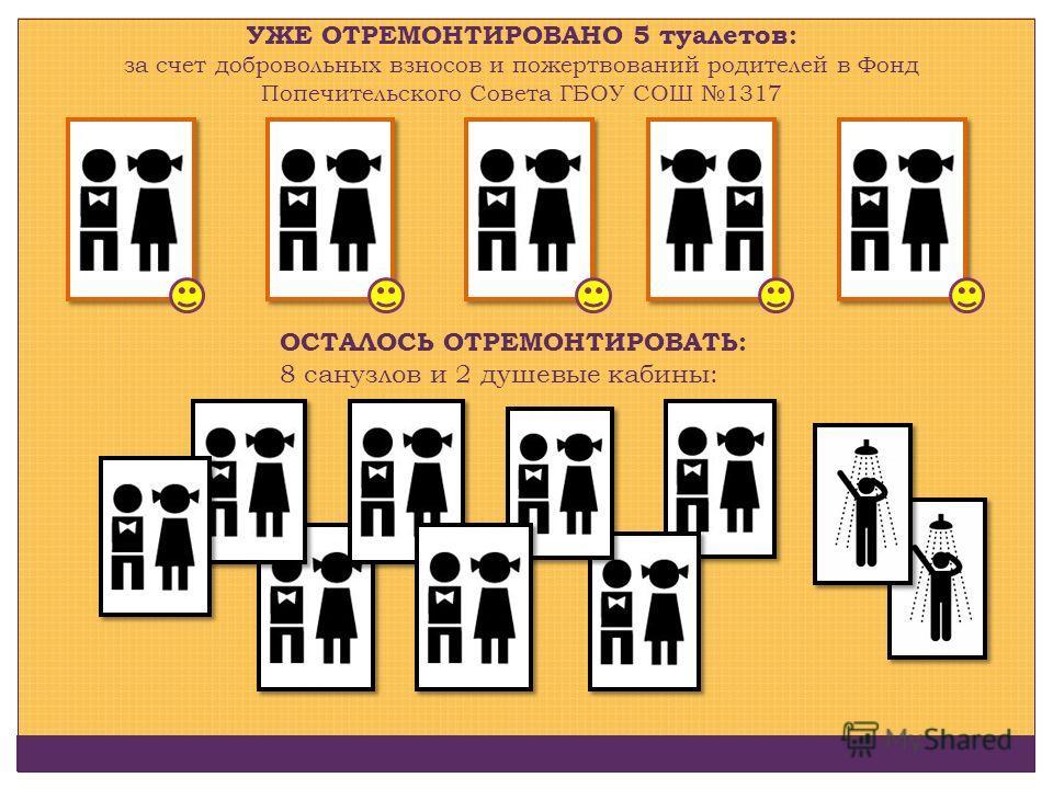 УЖЕ ОТРЕМОНТИРОВАНО 5 туалетов: за счет добровольных взносов и пожертвований родителей в Фонд Попечительского Совета ГБОУ СОШ 1317 ОСТАЛОСЬ ОТРЕМОНТИРОВАТЬ: 8 санузлов и 2 душевые кабины: