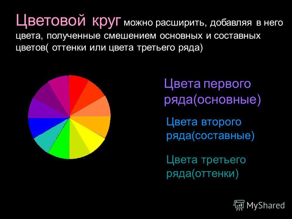 Цветовой круг можно расширить, добавляя в него цвета, полученные смешением основных и составных цветов( оттенки или цвета третьего ряда) Цвета первого ряда(основные) Цвета второго ряда(составные) Цвета третьего ряда(оттенки)