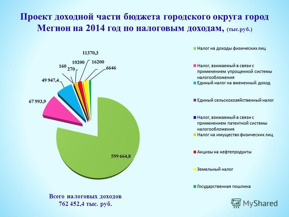 Проект доходной части бюджета городского округа город Мегион на 2014 год по налоговым доходам, (тыс.руб.) Всего налоговых доходов 762 452,4 тыс. руб.