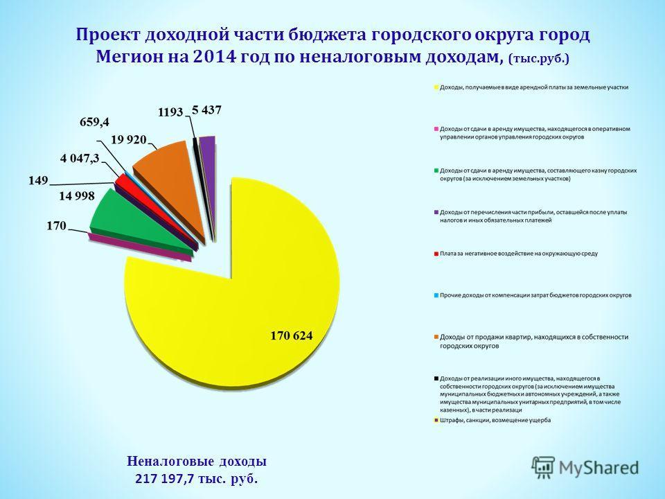 Проект доходной части бюджета городского округа город Мегион на 2014 год по неналоговым доходам, (тыс.руб.) Неналоговые доходы 217 197,7 тыс. руб.